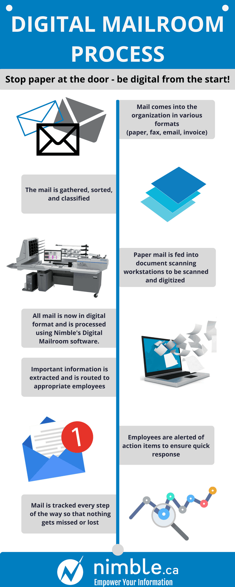 Digital Mailroom Automation Services