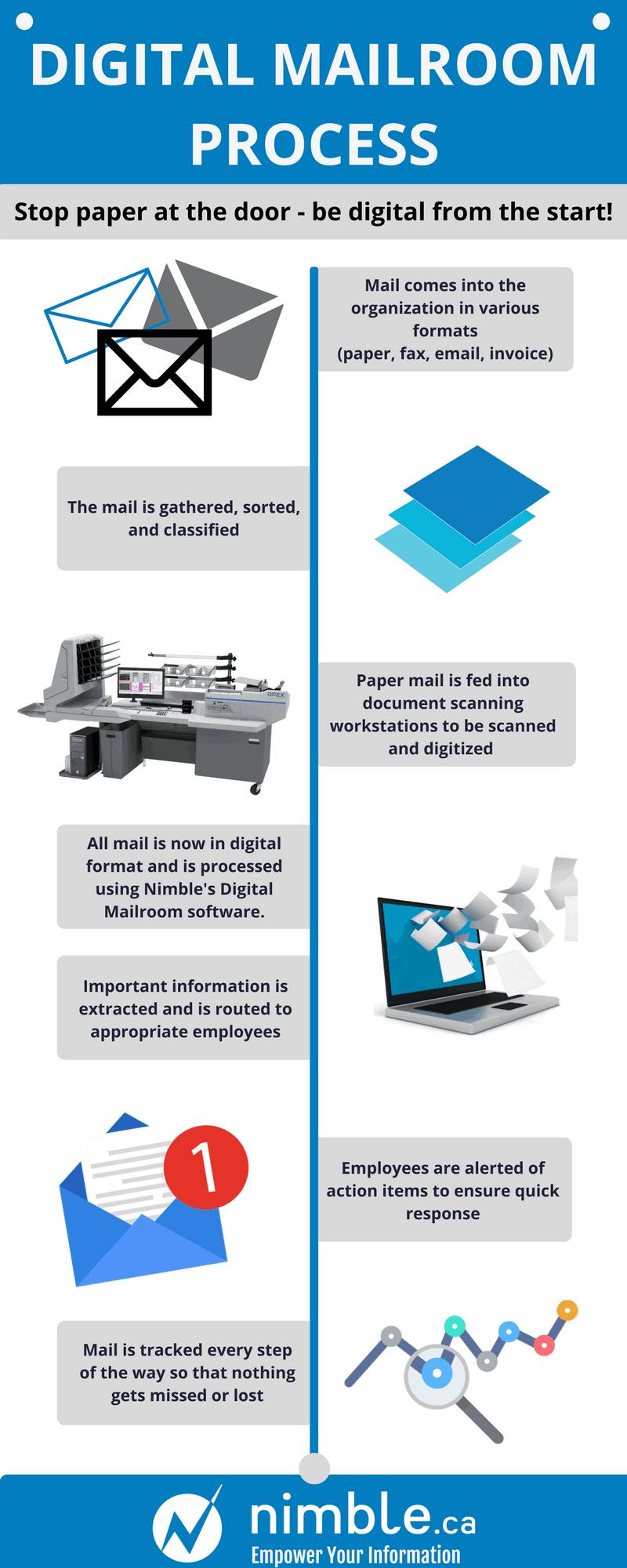 Services d'automatisation de la salle de courrier numérique